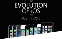 Эволюция iOS — от iPhone OS до iOS 8