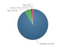 Статистика операционных систем за март 2017