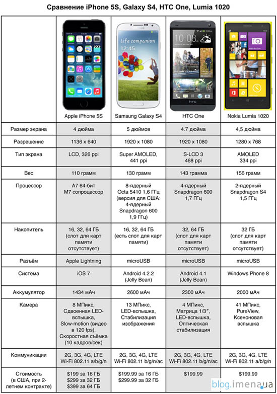 узнать страну производителя айфона маленький защитник Проблема:
