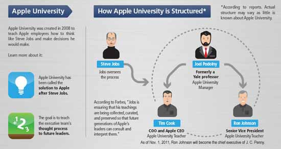 strategic leadership and innovation at apple inc case study analysis