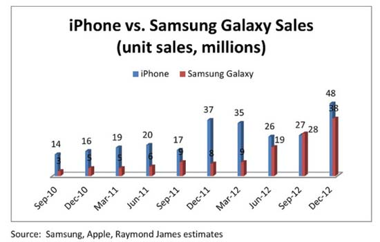http://internetua.com/upload/tinymce/images/19032013/galaxy_iphone_sales_chart.jpg