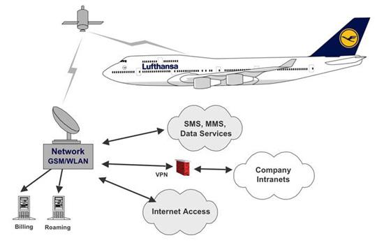 """Схема работы Интернета от Lufthansa-Panasonic.  Таким образом, к тандему  """"Аэрофлот """"- """"МегаФон """", с помпой запустившему..."""