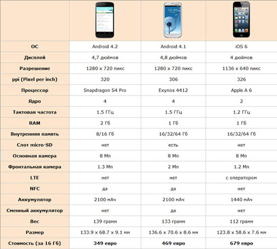 http://internetua.com/upload/tinymce/images/29102012/nexus-4-vs-sgs-3-vs-iphone-5_small.jpg