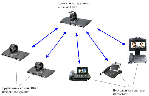 Рис.4. Схема корпоративной сети видеоконференцсвязи для малого и среднего бизнеса.  Центральная групповая система ВКС...