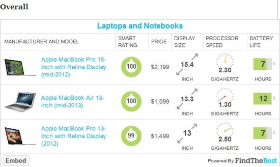 Рейтинг нетбуков 2013 года