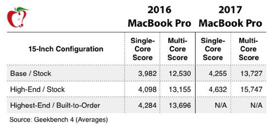 Новый MacBook Pro гораздо мощнее прошлогодней модели