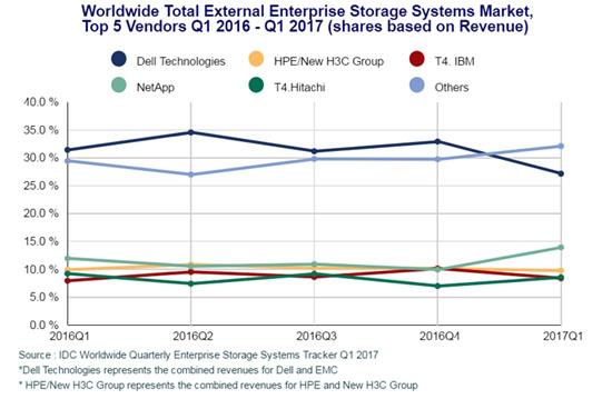 На корпоративном рынке систем хранения данных отмечен застой