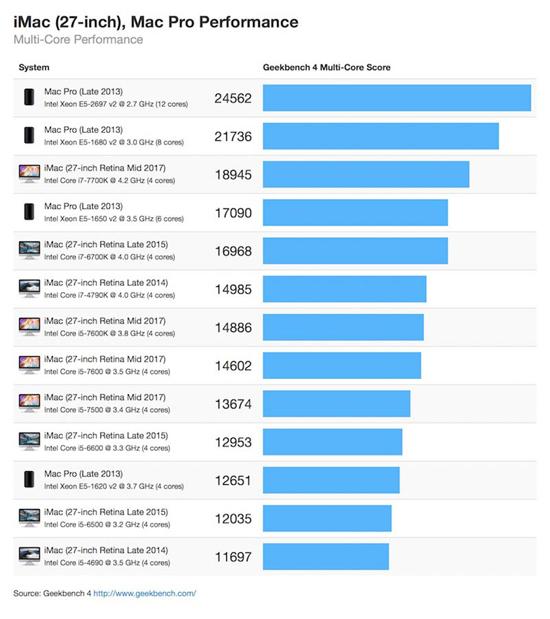 Новый iMac оказался на 80% производительнее предшественника в тесте GPU
