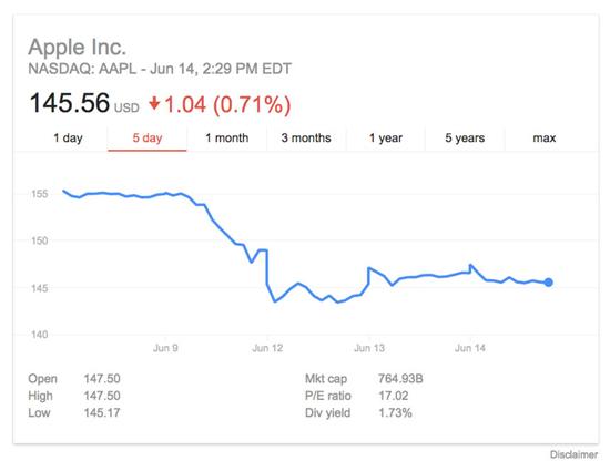 Инвесторы поставили $1,3 млрд против Apple на фоне падения акций на 6,2%