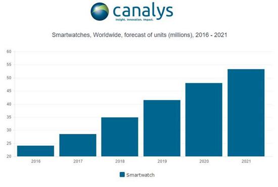 Рынок умных часов по итогам года впервые превысит отметку в 10 млрд долларов