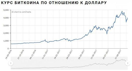 Bitcoin кошелек официальный сайт отзывы-9