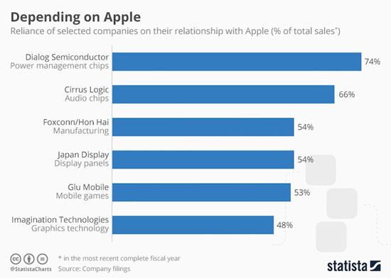 Черная дыра Apple: 6 компаний, которые живут благодаря iPhone