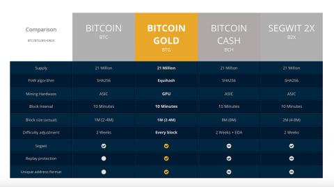 Bitcoin Gold отделится от Bitcoin в самостоятельную криптовалюту