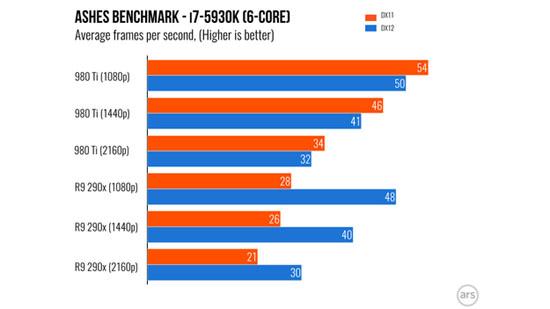 Видеокарты AMD работают с DirectX 12 на 70% быстрее, а