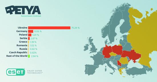 75% случаев заражений вирусом Petya.А пришлось на Украину
