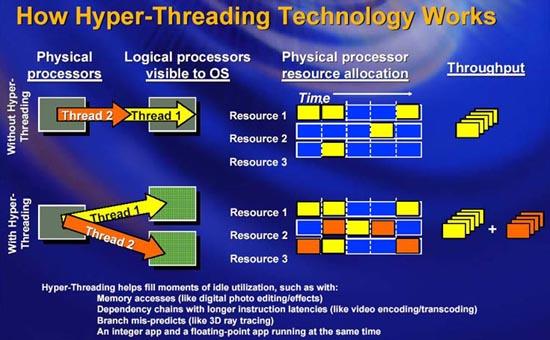 Критическая ошибка в процессорах Intel Skylake и Kaby Lake вызывает перезагрузку и зависание системы