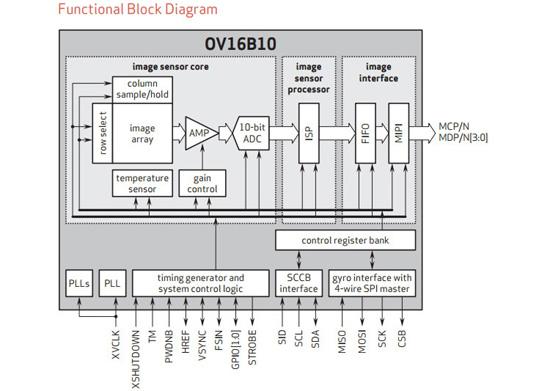 Новый 16-Мп сенсор OmniVision рассчитан на смартфоны топового уровня