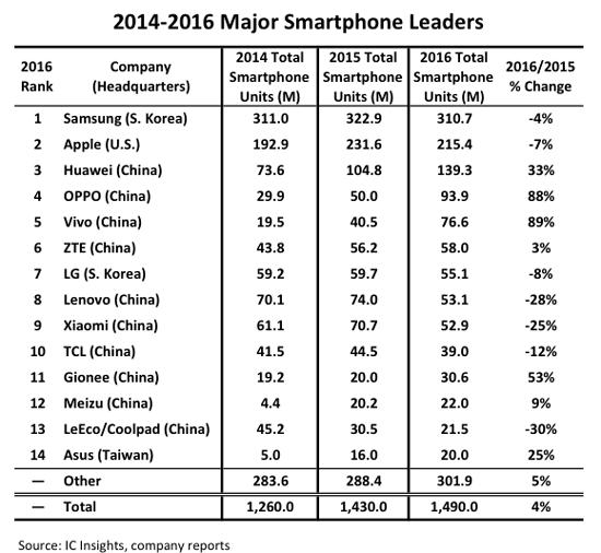 Топ-14 крупнейших производителей смартфонов