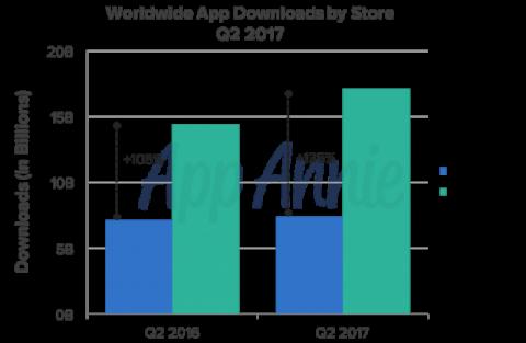 Пользователи iOS стали тратить больше денег на приложения