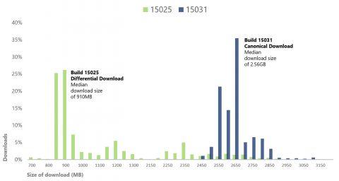 Размер будущих обновлений Windows может не превышать 1 Гб