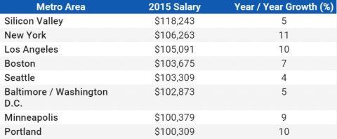 средняя зарплата в IT-индустрии в США за 2015 год