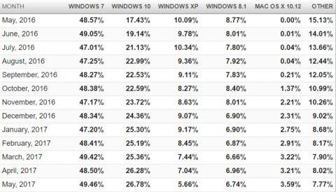 Статистика операционных систем за май 2017