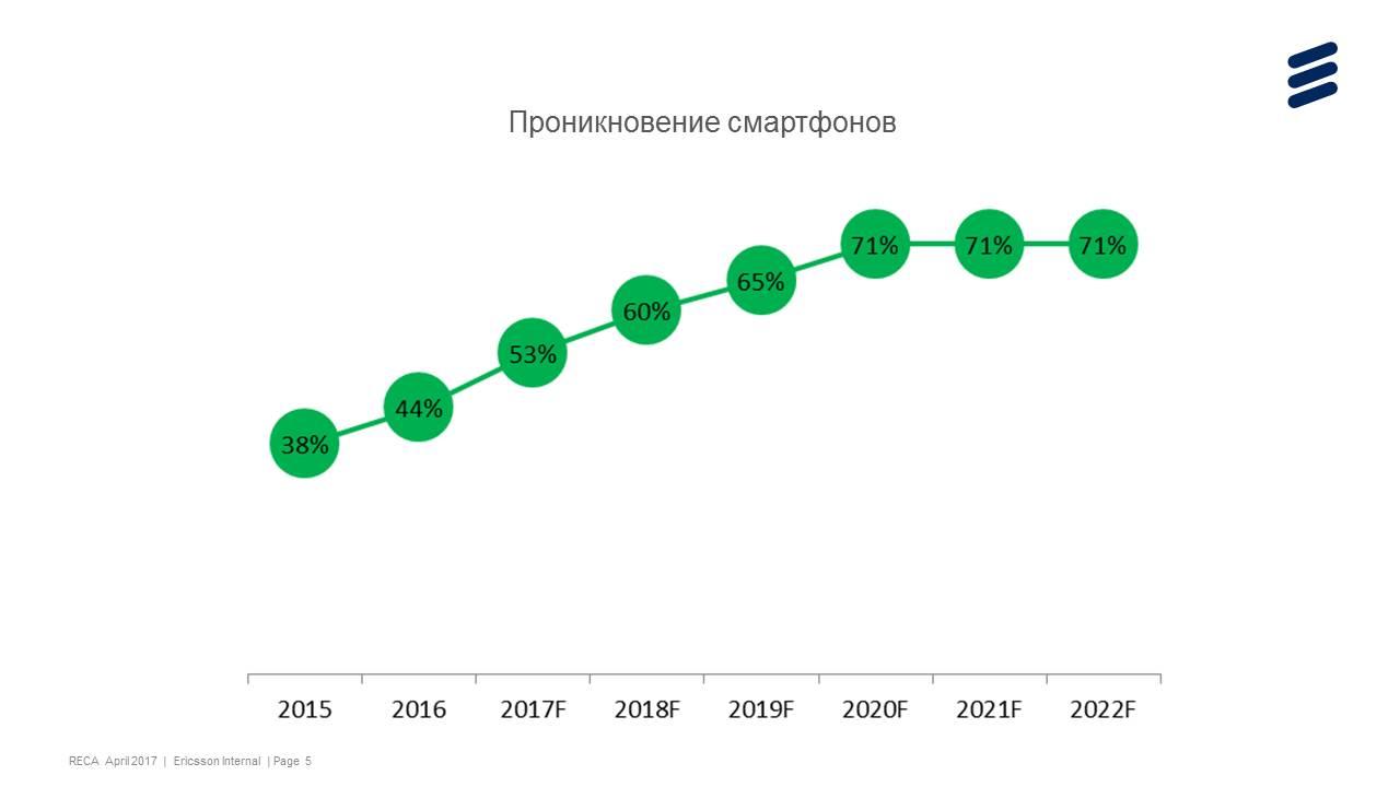 Количество 3G-подключений за год в Украине увеличилось на 23%