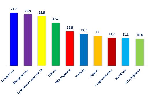 Опубликован рейтинг самых популярных новостных сайтов в Украине