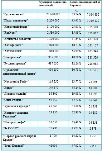 Посещаемость санкционных сайтов Стеця превышает 36 млн