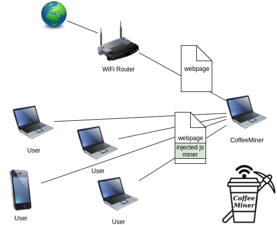 coffeeMiner-network-attack.png (75 KB)