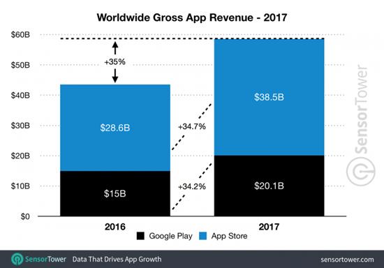 sm.2017-app-revenue-worldwide.750.png (78 KB)