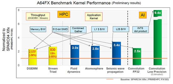 3a64fx-benchmarks-800x393.jpg (49 KB)