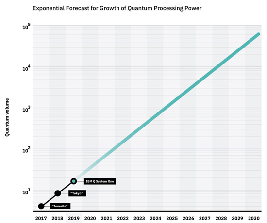 4IBM_Quantum_Volume_Growth_C.jpg (85 KB)