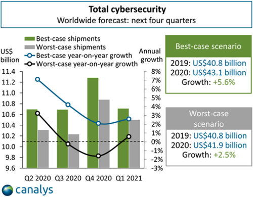 News_Cybersecurity_Canalys-21f.jpg (157 KB)