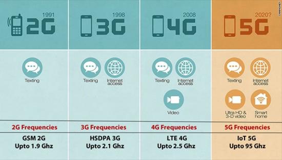 2g-3g-4g-5g-radiation-1.jpg (68 KB)