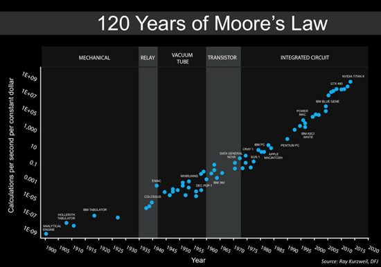 1Moores_Law_over_120_Years.jpg (72 KB)