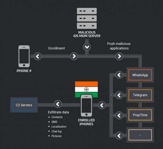 MDM-iPhone-Hack-e1531826804348.png (237 KB)
