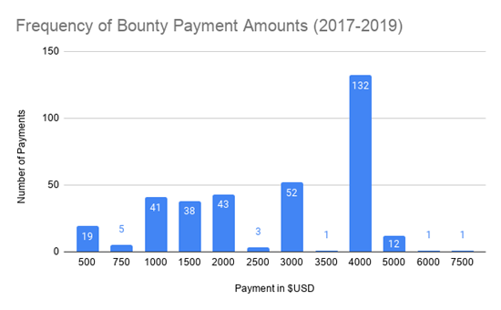 Frequency-of-Bounty-Payment-Amounts-2017-2019.png (28 KB)