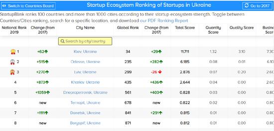 1UKR-Cities-rankings.png (77 KB)