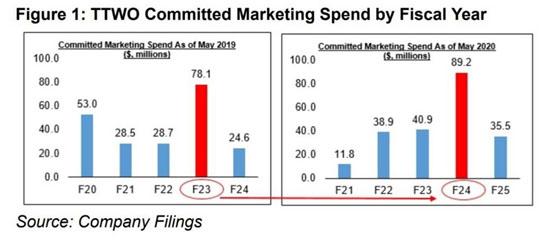 ttwo-marketing-spend.jpg (39 KB)
