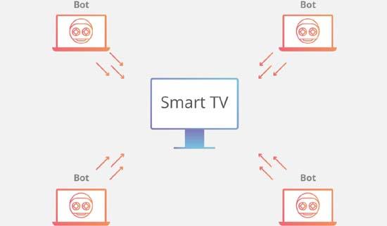 botnet-attack-connected-tv.jpeg (20 KB)