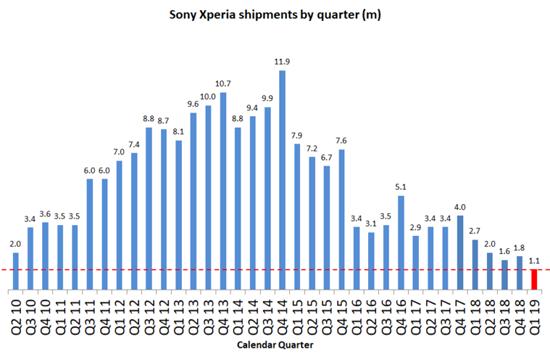 Xperia-Units-shipped-Q1-2019-768x502.png (57 KB)