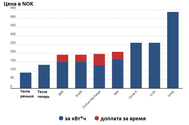 tesla-uvelichivaet-ceny-na-zarjadku-a9e457b.png (163 KB)