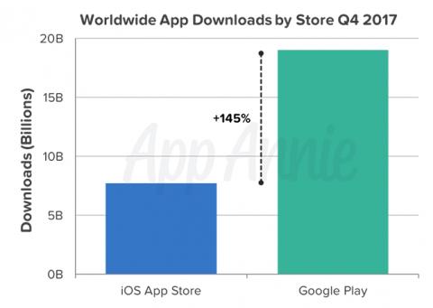 Google удалила 700 тыс. вредных приложений изPlay Store в2017-м
