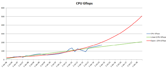 3cpu-gflops-growth-by-year.png (21 KB)