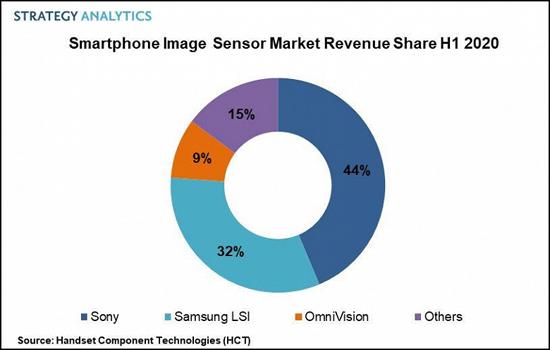 1Fig_1._Smartphone_Image_Sensor_PR_H1_2020_large.jpg (96 KB)