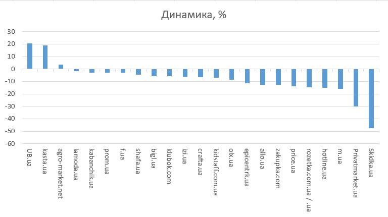 маркетплейсы, динамика в процентах.jpg (36 KB)