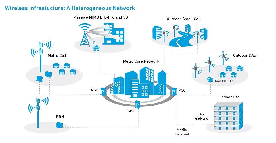 wireless-infrastructure-a-hetnet_960px.jpg (61 KB)