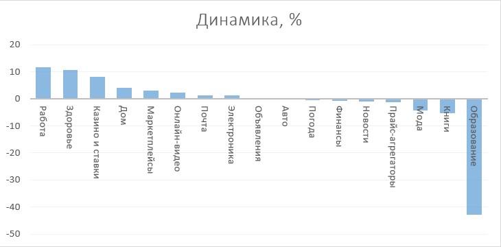 динамика категорий июнь 21.jpg (27 KB)