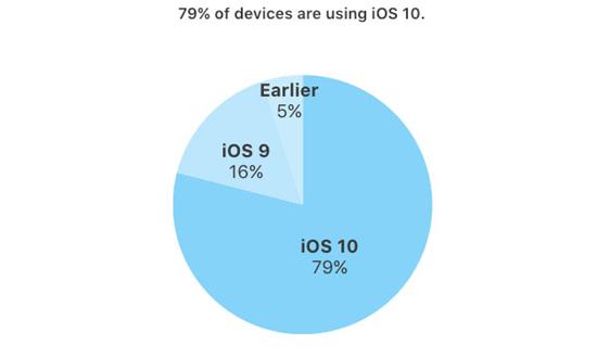 iOS vs Android 2 - Чем iOS лучше Android: сравниваем мобильные ОС